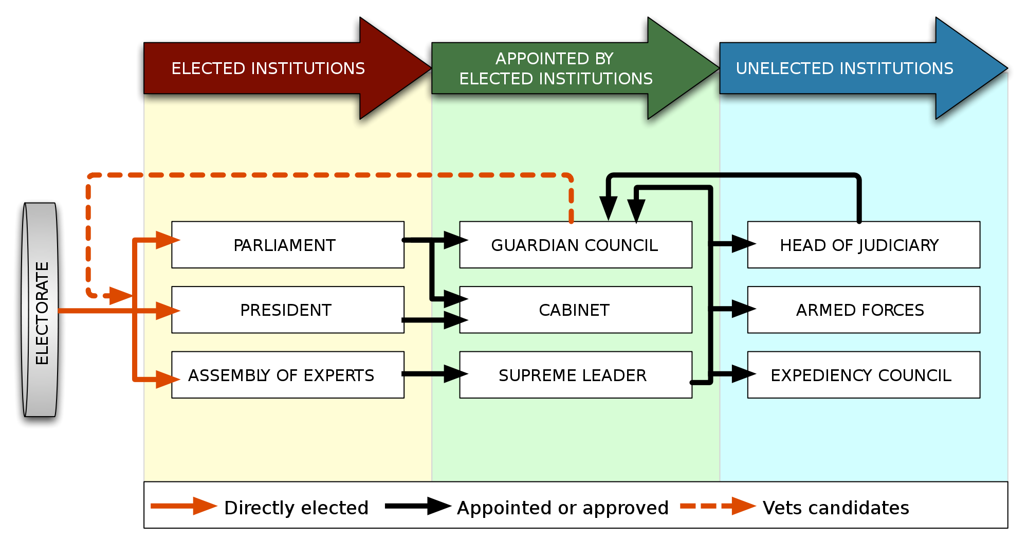 an overview of the presidentialism in the democratic society of the untied states Presidentialism and parliamentarism are two major forms of democratic government systems nearly all political systems in the world are modeled on them (mahler, 2000) the former is best respresented by the united states while the latter one is represented by the united kingdom.